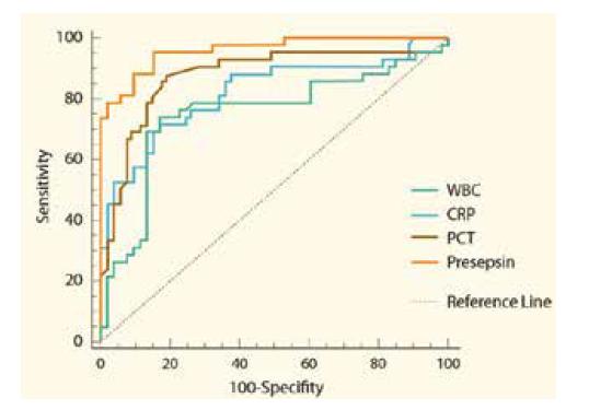 Srovnání senzitivity a specificity presepsinu a standardních biomarkerů infekce [50].<br> (WBC – leukocyty, CRP – C-reaktivní protein, PCT – prokalcitonin)