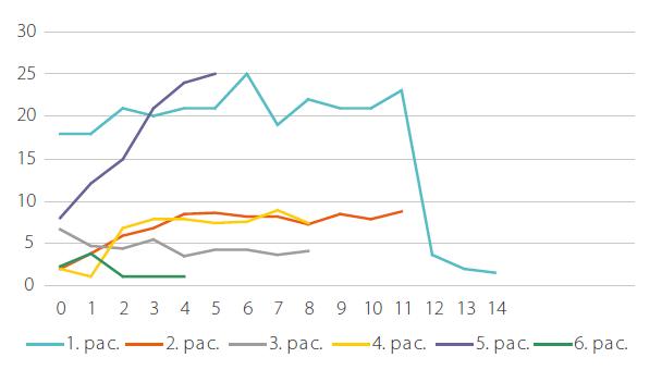 Vývoj koncentrace monoklonálního IgM (g/l) u 6 pacientů od zahájení léčby anakinrou. Na dolní ose jsou roky sledování