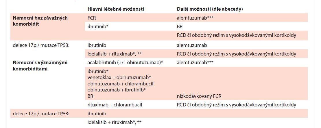 Přehled možností pro 1. linii léčby CLL.