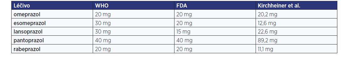Ekvipotentní dávky jednotlivých PPI podle doporučení WHO a FDA pro léčbu GERD a farmakokinetického modelu odrážejícího dosažení 24hodinového pH > 4 u zdravých dobrovolníků (upraveno podle: 4)