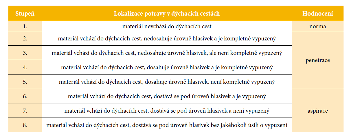 Penetračně-aspirační škála (PAS) (Rosenbek, Robins et at., 1996)
