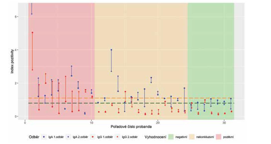 Výsledky prvního a druhého vyšetření protilátek IgA, IgG anti-SARS-CoV-2