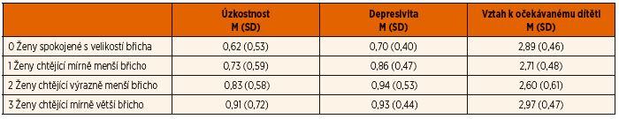 Popisné statistiky pro jednotlivé kategorie nespokojenosti s velikostí břicha.
