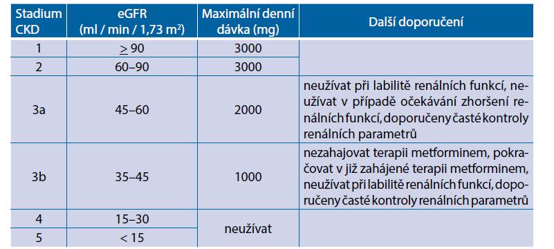 Doporučení redukce dávky metforminu s ohledem na funkce ledvin (dle EMA, 2016)(2)