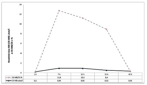 Dynamika kreatinkinázy MB (CK-MB) a jejího poměru k celkové kreatinkináze (CK)