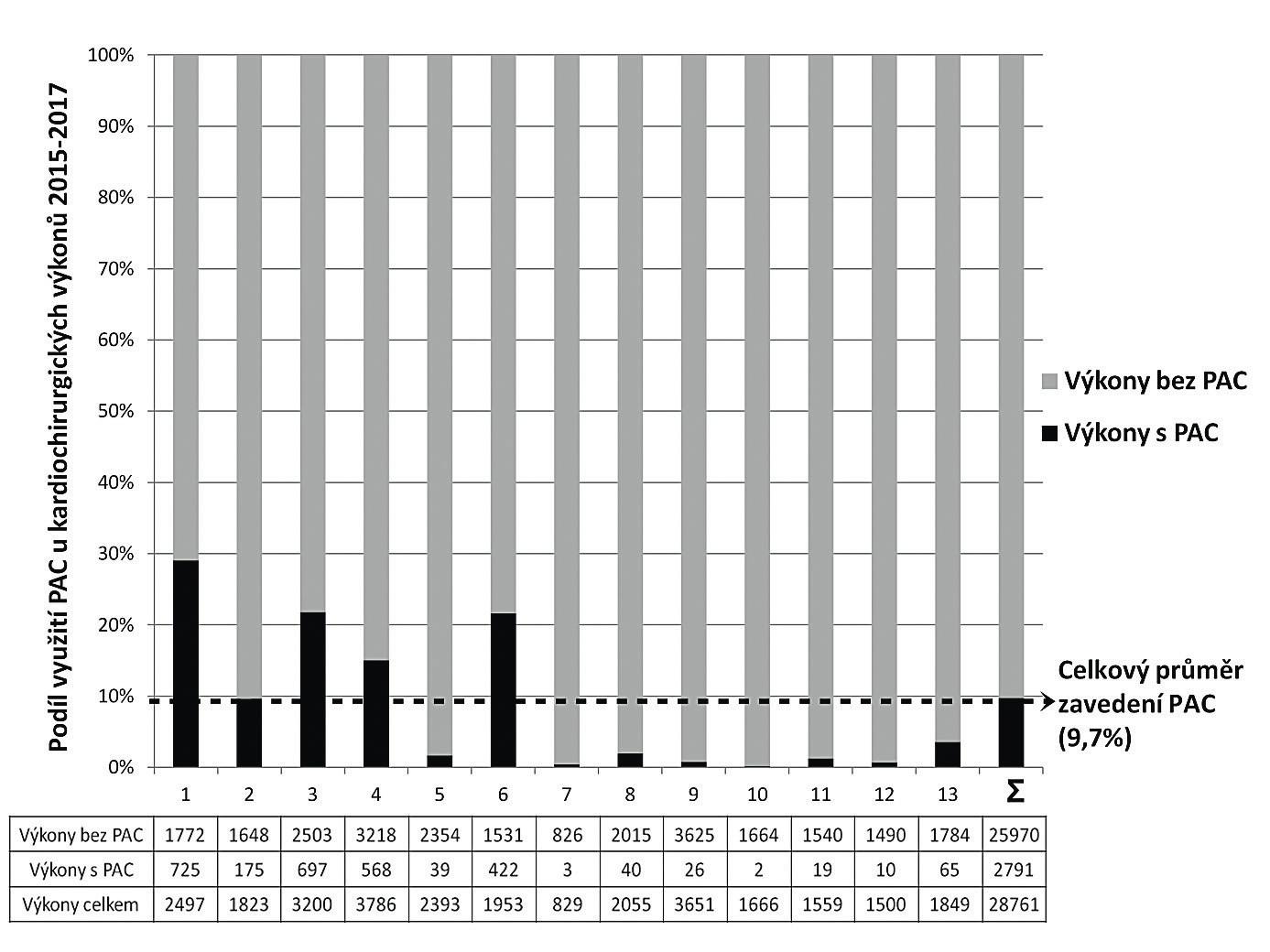Počty výkonů v jednotlivých centrech s PAC a bez něj PAC – plicnicový katétr