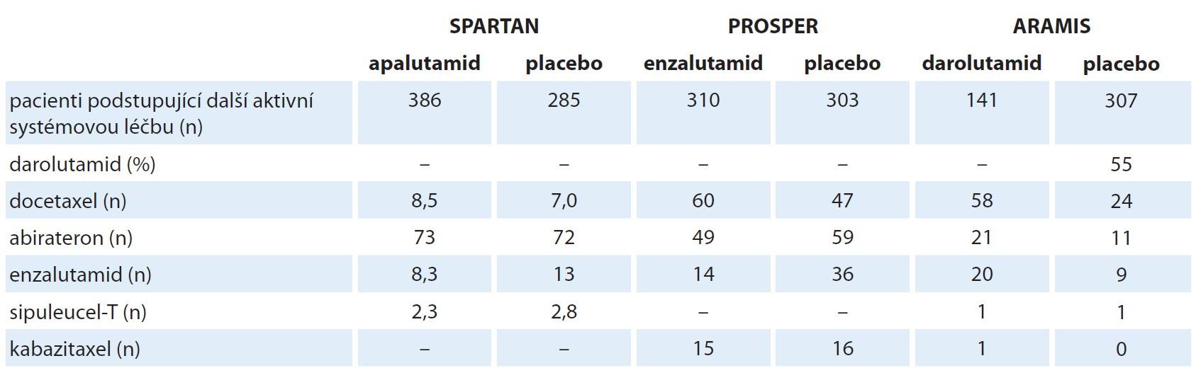 Zastoupení jednotlivých typů následující léčby u nemocných s progresí ve studiích nemetastatického kastračně refrakterního karcinomu prostaty (procenta z počtu pacientů podstupujících další aktivní systémovou léčbu karcinomu prostaty).