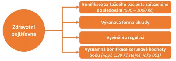 SAI návrh bonifikačního mixu pro lékaře zapojené do programů kvality (záměr)