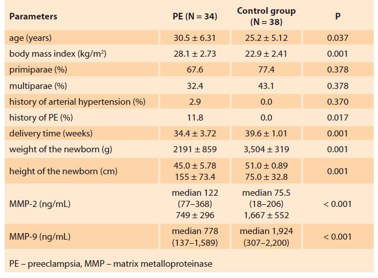 Clinical characteristics of the groups under study.<br> Tab. 1. Klinické charakteristiky hodnocených skupin.
