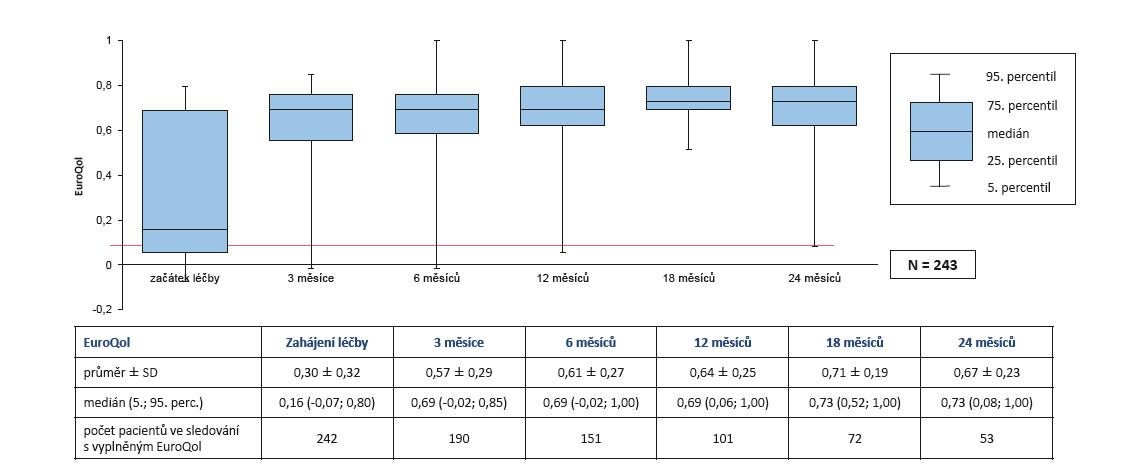 Účinnost léčby secukinumabem (Cosentyx®): zvýšení kvality života (EuroQol) během 2 let léčby