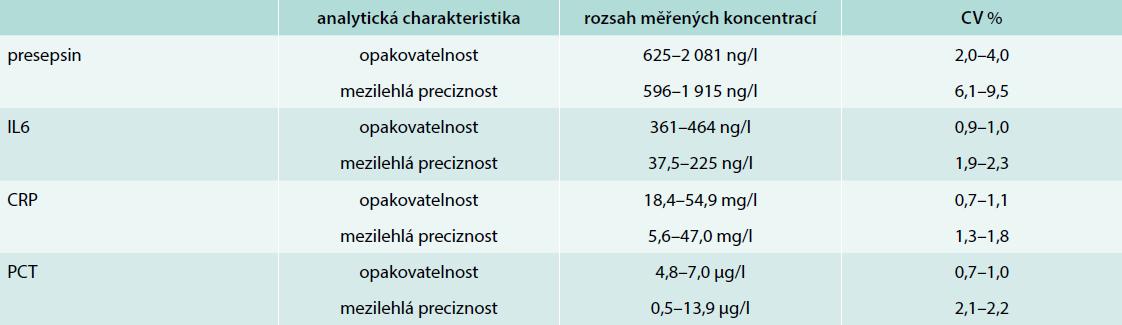 """Odvození hodnot opakovatelnosti (""""v sérii"""") a mezilehlé preciznosti (""""mezi sériemi"""") na dvou koncentračních hladinách firemního kontrolního materiálu pro presepsin. Porovnání s analytickými charakteristikami pro IL6 (Cobas 6000, Roche), CRP (Architect ci16200, Abbott Laboratories) a PCT (Cobas 8000, Roche)"""
