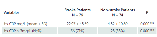 Hs-CRP levels in stroke and non-stroke patients