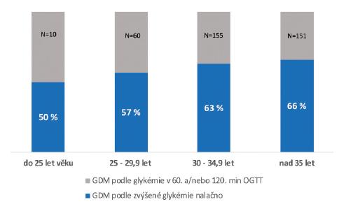 Poměr žen s GDM zjištěným na základě vyšší glykémie nalačno v jednotlivých věkových kategoriích v letech 2016–2018; rozdíly nedosáhly statistické významnosti