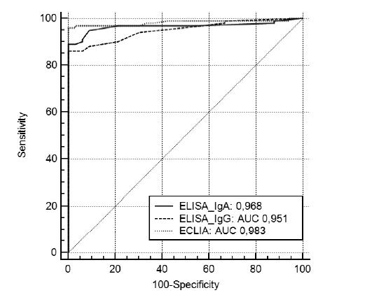 Fig. 2: Comparison of ROC analysis