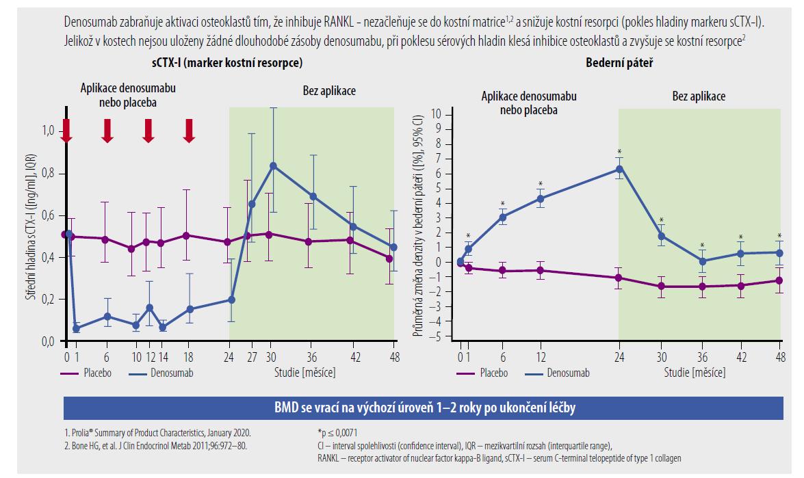 Denosumab má reverzibilní účinek na resorpci kostí. [Upraveno podle: Bone HG, et al. Effects of denosumab treatment and discontinuation on bone mineral density and bone turnover markers in postmenopausal women with low bone mass. J Clin Endocrinol Metab 2011;96:972–80.]