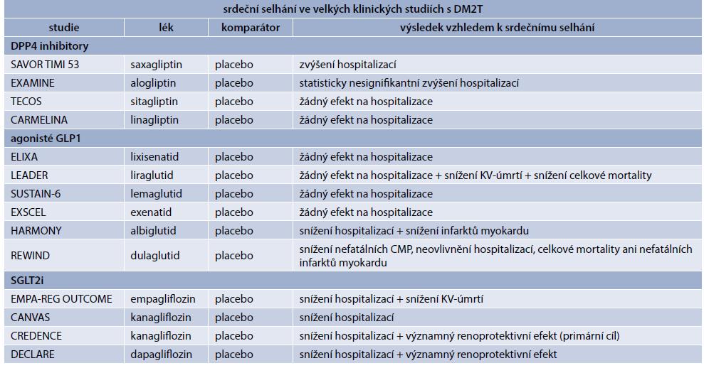 Tab. 2 | Antidiabetika a hospitalizace pro srdečního selhání
