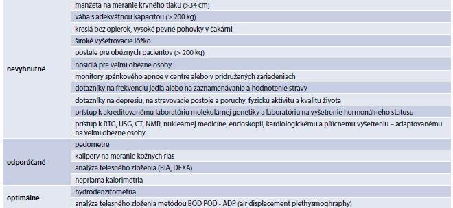 Vybavenie a prístroje pre obéznych pacientov. Upravené podľa [18]