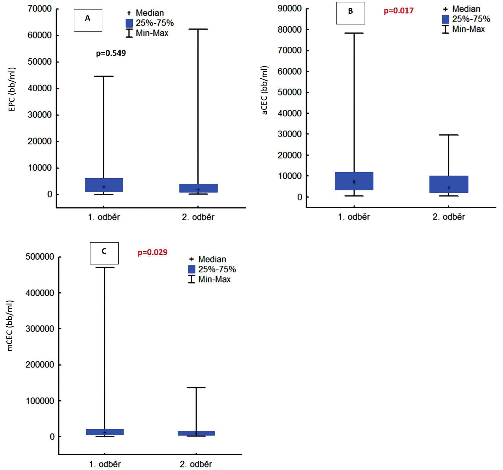 A, B, C – Hodnoty EPC, aCEC a mCEC při prvním a druhém odběru bez ohledu na diagnózu. EPC – cirkulující endoteliální progenitorové buňky, aCEC – aktivované cirkulující endoteliální buňky, mCEC – zralé cirkulující endoteliální buňky, bb – buňky