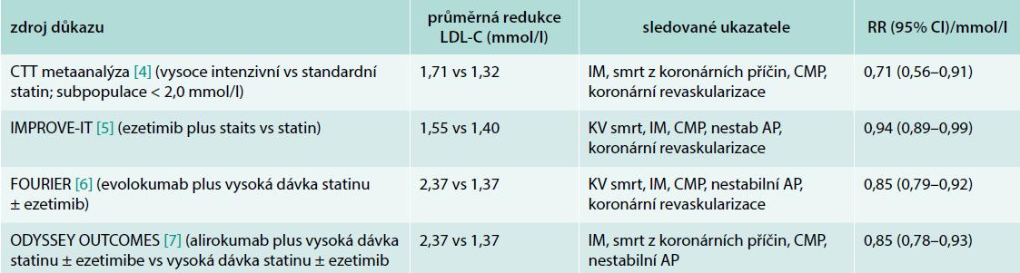 Evidence pro prospěšnost snižování LDL-C k hodnotě 1,4 mmol/l. Upraveno podle [4–7]