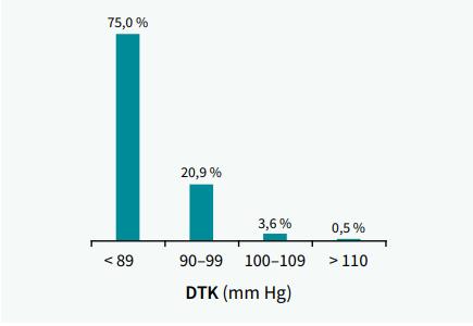 Kontrola diastolického krevního tlaku