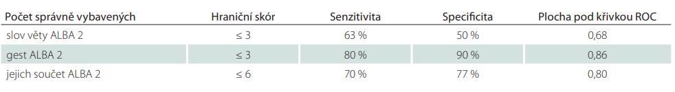 Hraniční skóry, senzitivity a specifi city pro verzi 2 testu ALBA mezi pacienty s mírnou poruchou kognitivních funkcí a kontrolními staršími osobami.