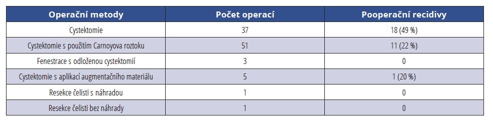 Počet operačních metod avýskyt pooperačních recidiv ujednotlivých modalit <br> Tab. 1 Number of surgical methods and incidence of postoperative recurrences in individual modalities