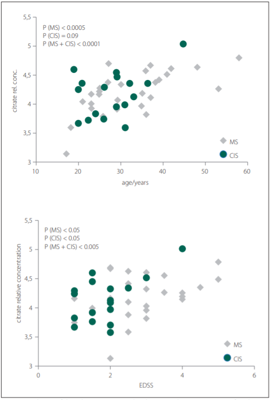Correlation of the relative CSF citrate level in MS and CIS/MS patients after the
