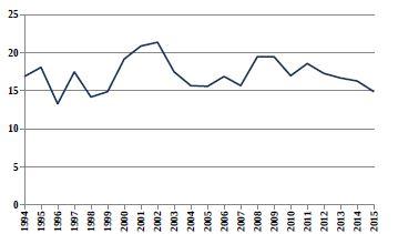 Relativní počty živě narozených dětí s vrozenou vadou v ČR (1994–2015) ze skupiny Q35–Q37 Rozštěp rtu a rozštěp patra