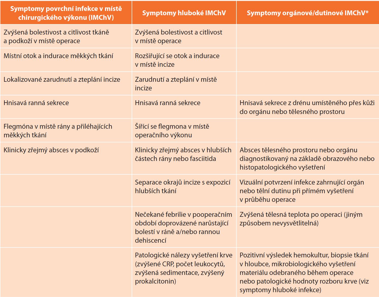 Klinické známky a symptomy infekce v místě chirurgického výkonu [23,24,25] <br> Tab. 2: Clinical signs and symptoms of infection at the site of surgery [23,24,25]