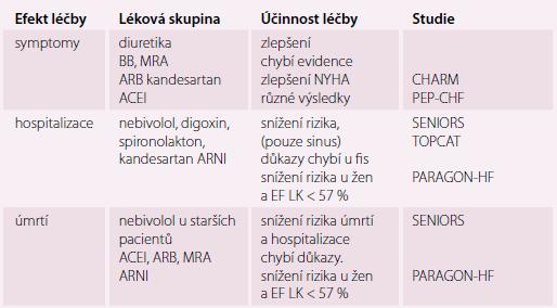 Efekt farmakoterapie HFpEF na definované klinické cíle.