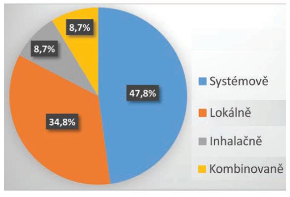 Procentuální zastoupení pacientů v souboru dle způsobu podání kortikosteroidů