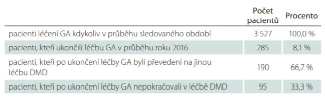 Počet pacientů léčených GA ve sledovaném období od 1. 1. 2013 do 30. 6. 2018 – ukončení léčby