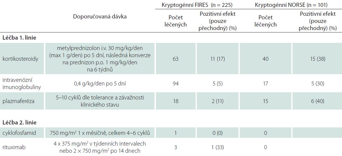 Přehled používané imunoterapie a dávkování.