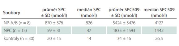 Stanovení biomarkerů SPC a SPC509 v plazmě u pacientů s NP-C, NP-A/B a kontrol.