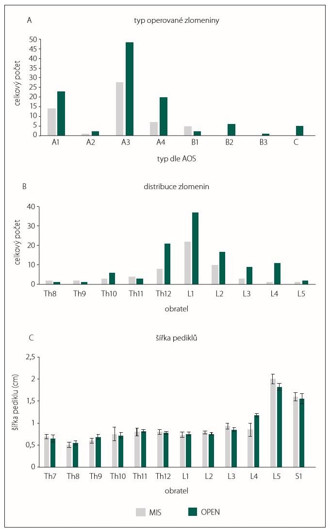 Typy operovaných zlomenin dle AOS (A), absolutní počty zlomených obratlů (B) a šířka pediklů obratlů, do kterých byly zaváděny pedikulární šrouby (C). AOS – Arbeitsgemeinschaft für Osteosynthesefragen Spine; MIS – skupina pacientů, kteří byli operováni miniinvazivně perkutánní metodou stabilizační operace zavedením pedikulárních šroubů; OPEN – skupina pacientů, kteří byli operováni klasickou otevřenou metodou zadní stabilizace<br> Fig. 2. Types of vertebral body fractures according to AOS (A), absolute numbers of fractured vertebrae (B) and pedicle width before insertion of pedicular screws (C). AOS – Arbeitsgemeinschaft für Osteosynthesefragen Spine; MIS – group of patients who were operated on by mini-invasive percutaneous posterior stabilisation; OPEN – group of patients who were operated on by classic open posterior stabilisation