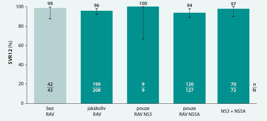 SVR12 ve studii POLARIS-1 podle výchozích RAV