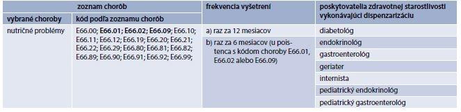Frekvencia vyšetrení u dispenzarizovaných obéznych pacientov podľa Vyhlášky Ministerstva zdravotníctva Slovenskej Republiky, máj 2014