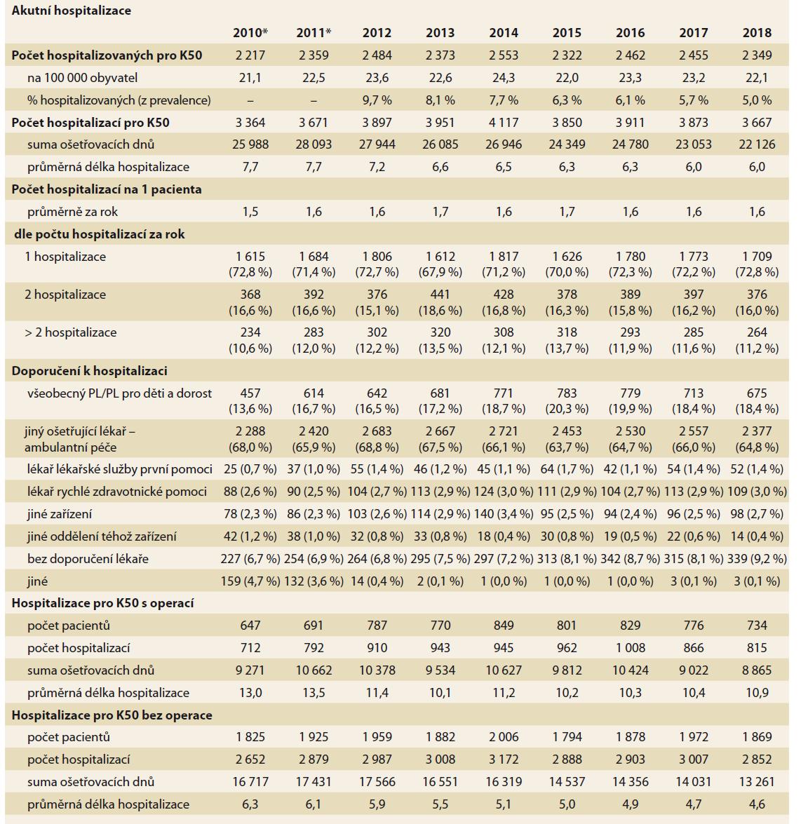 Hospitalizace pro Crohnovu nemoc (K50 je výslednou diagnózou hospitalizačního pobytu). Zdroj NRHZS 2010-2018.<br> Tab. 3. Hospitalization for Crohn's disease (K50 is the final diagnosis of hospital stay). Source: NRRHS 2010-2018.