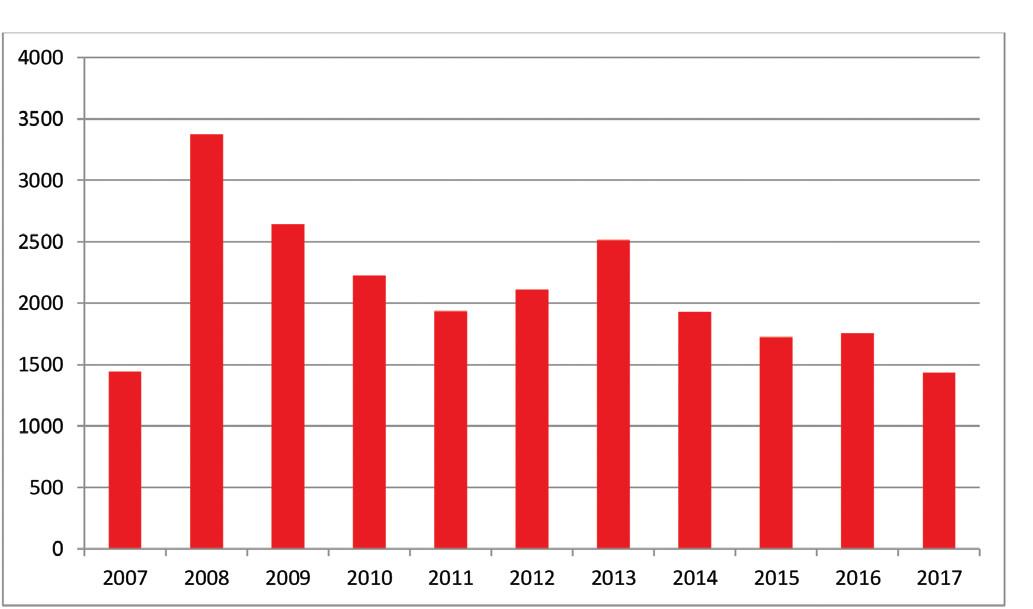 Počty prvodárců v SANA v jednotlivých letech