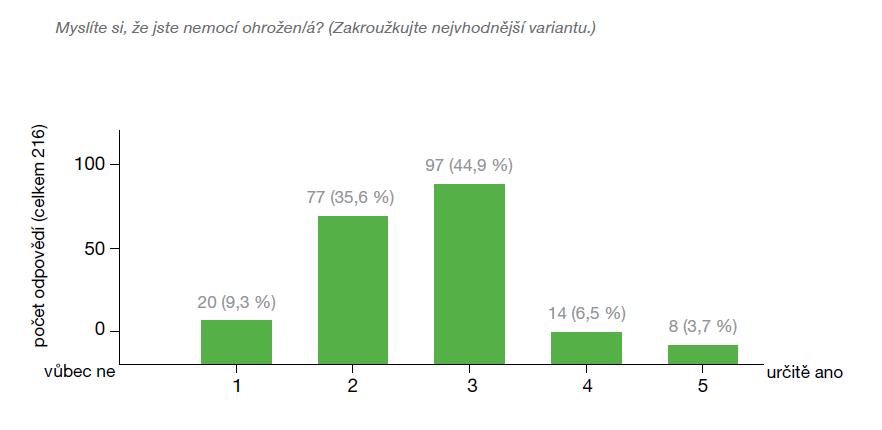 Povědomí české veřejnosti o rizicích CMP