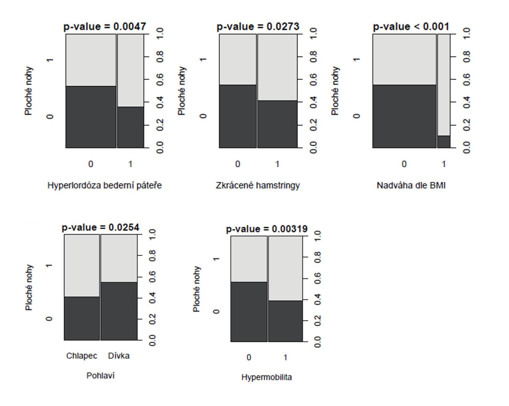 Znázornění souvislosti mezi plochou nohou s pohlavím, hyperlordózou bederní páteře, nadváhou a zkrácenými hamstringy pomocí chí kvadrát testu (n=298).