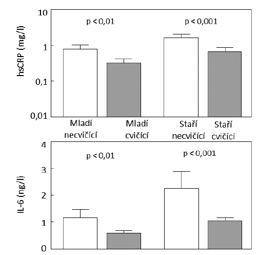 Sérové koncentrace prozánětlivých cytokinů hsCRP a IL-6 u cvičících mužů (plné sloupce) a u necvičících mužů (prázdné sloupce). Podle [48].