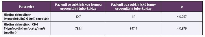 Porovnání výsledků imunologických vyšetření u pacientů s a bez subklinické formy urogenitální tuberkulózy<br> Table 1. Comparison of the immunological results between the patients with and without subclinical forms of genitourinary tuberculosis