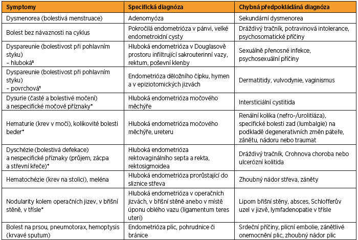 Hlavní symptomy endometriózy v závislosti na lokalizaci a stupni postižení