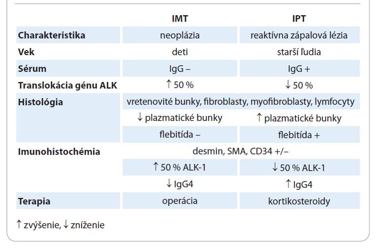 Diferenciálna diagnostika – infl amatórny myofibroblastický tumor (IMT) vs. inflamatórny pseudotumor (IPT).