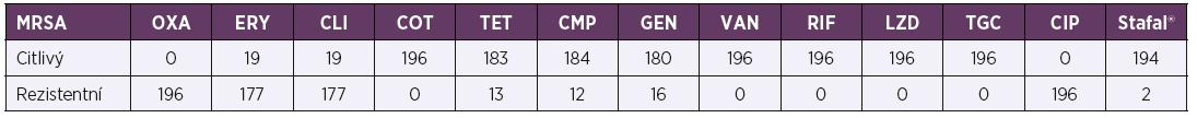 Citlivost kmenů MRSA k antibakteriálním látkám (n = 196)<br> Table 4. Antimicrobial susceptibility of MRSA strains (n = 196)