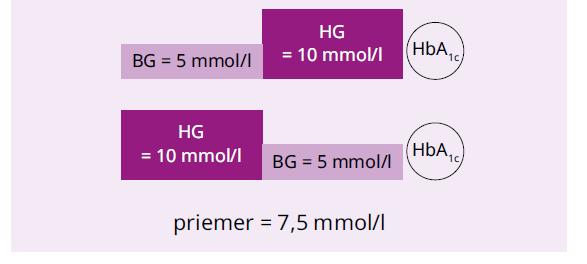Modely zrkadlových hyperglykemických epizód