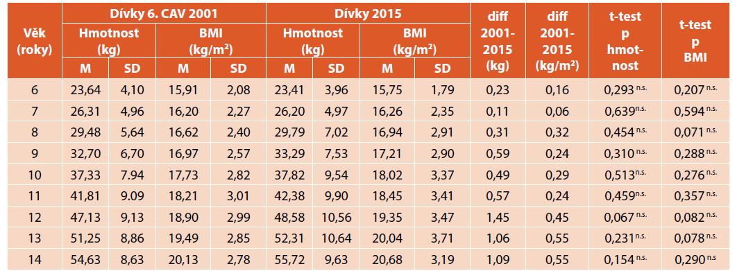 Porovnání tělesné hmotnosti (kg) a BMI (kg/m2) dívek z roku 2001 a 2015.