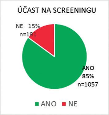 Screeningem prošlo 85 % všech těhotných