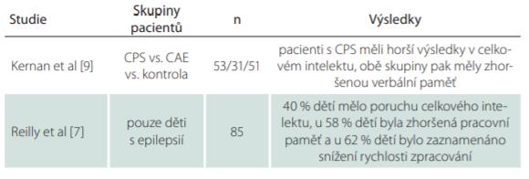 Souhrn výsledků, popis skupin pacientů a počtu pacientů ve studiích zkoumajících kognitivní funkce u dětí s epilepsií.